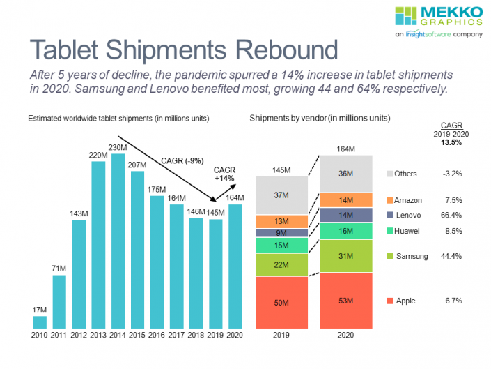 Bar chart of tablet shipments by year from 2010-2020 and stacked bar chart of tablet shipments by company for 2019 and 2020.