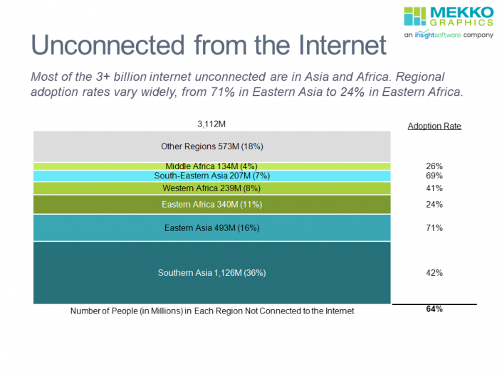 100% stacked bar chart of internet unconnected worldwide by region.