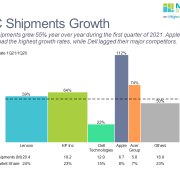 Bar-mekko chart of PC shipment growth for top 5 manufacturers from 1Q20/1Q21.