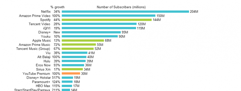 Horizontal bar chart of top streaming services with data column containing growth rates for each