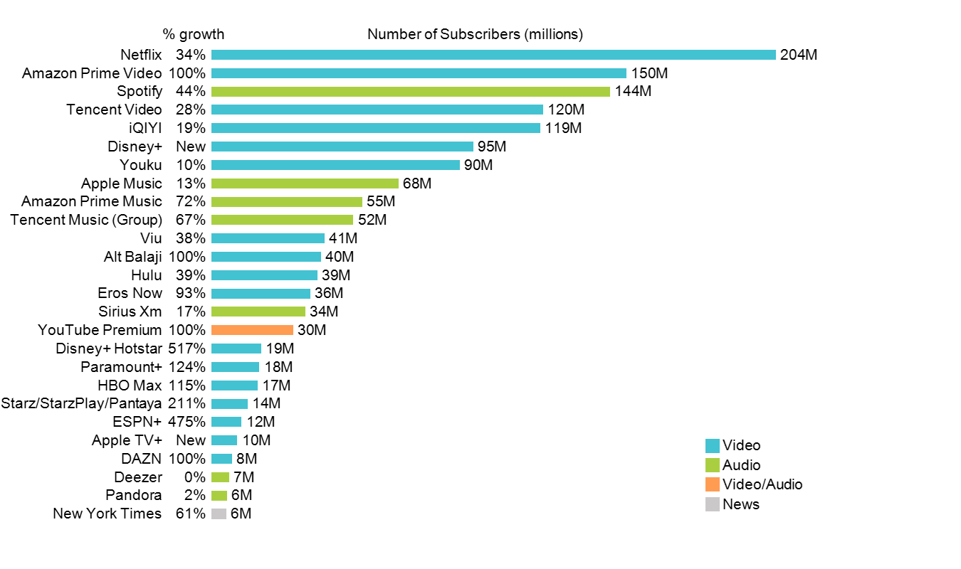 Horizontal bar chart of top streaming services with data column containing growth rates for each.