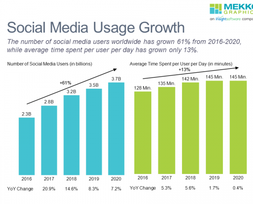 Bar charts of growth in social media users and time spent on social media 2016-2020 in two bar charts with data rows and growth lines.
