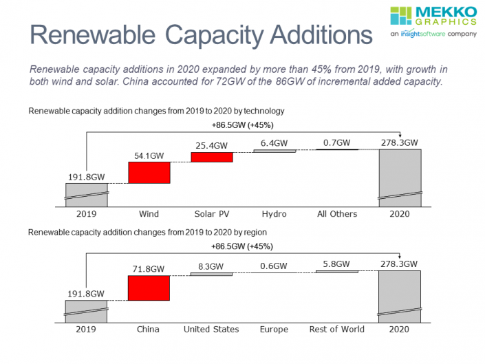 Waterfall charts of added renewable capacity in 2020 when compared to 2019 by technology and region.