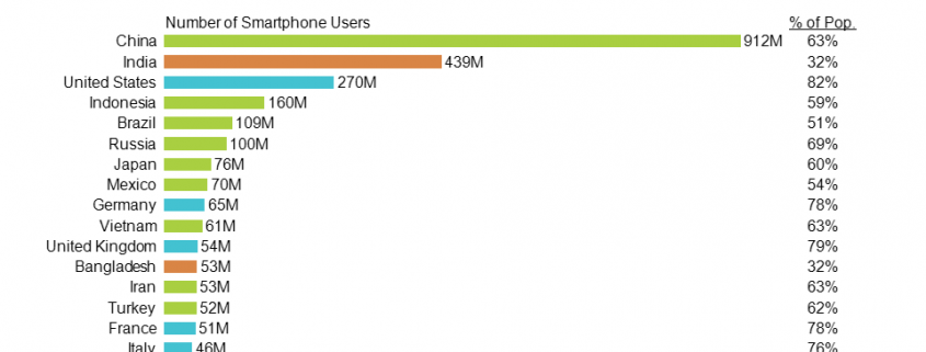 Horizontal bar chart of smartphone users and penetration in top 20 markets.