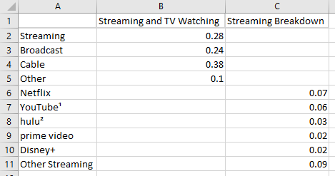 100% stacked bar chart of US television viewing divided among cable, broadcast and streaming and a breakdown of streaming by services.