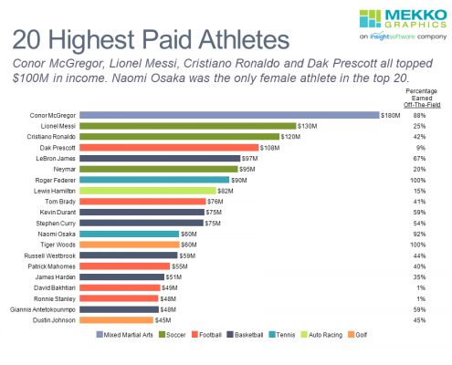 Horizontal bar chart of 20 highest paid athletes in 2021, including percentage earned off-the-field
