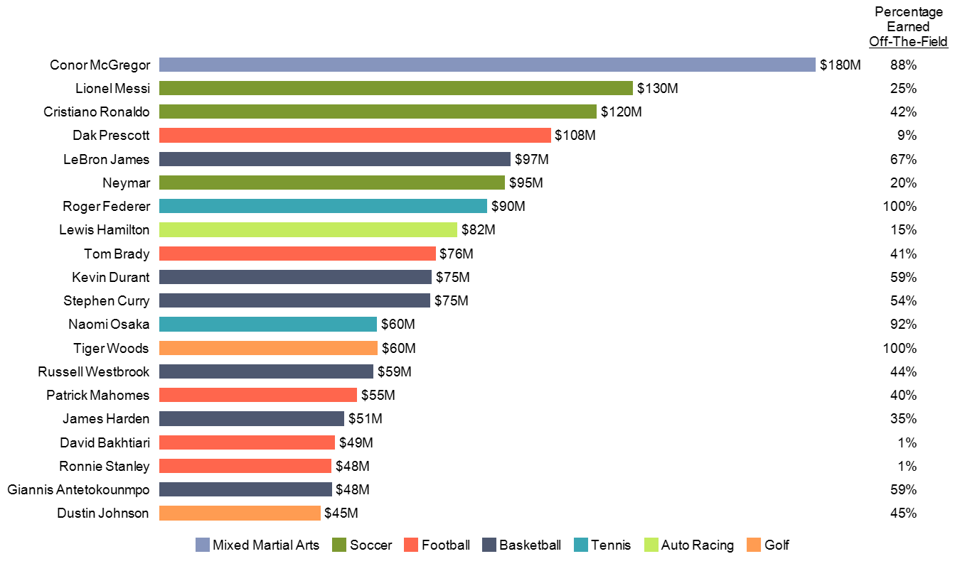 Horizontal bar chart of 20 highest paid athletes in 2021, including percentage earned off-the-field.