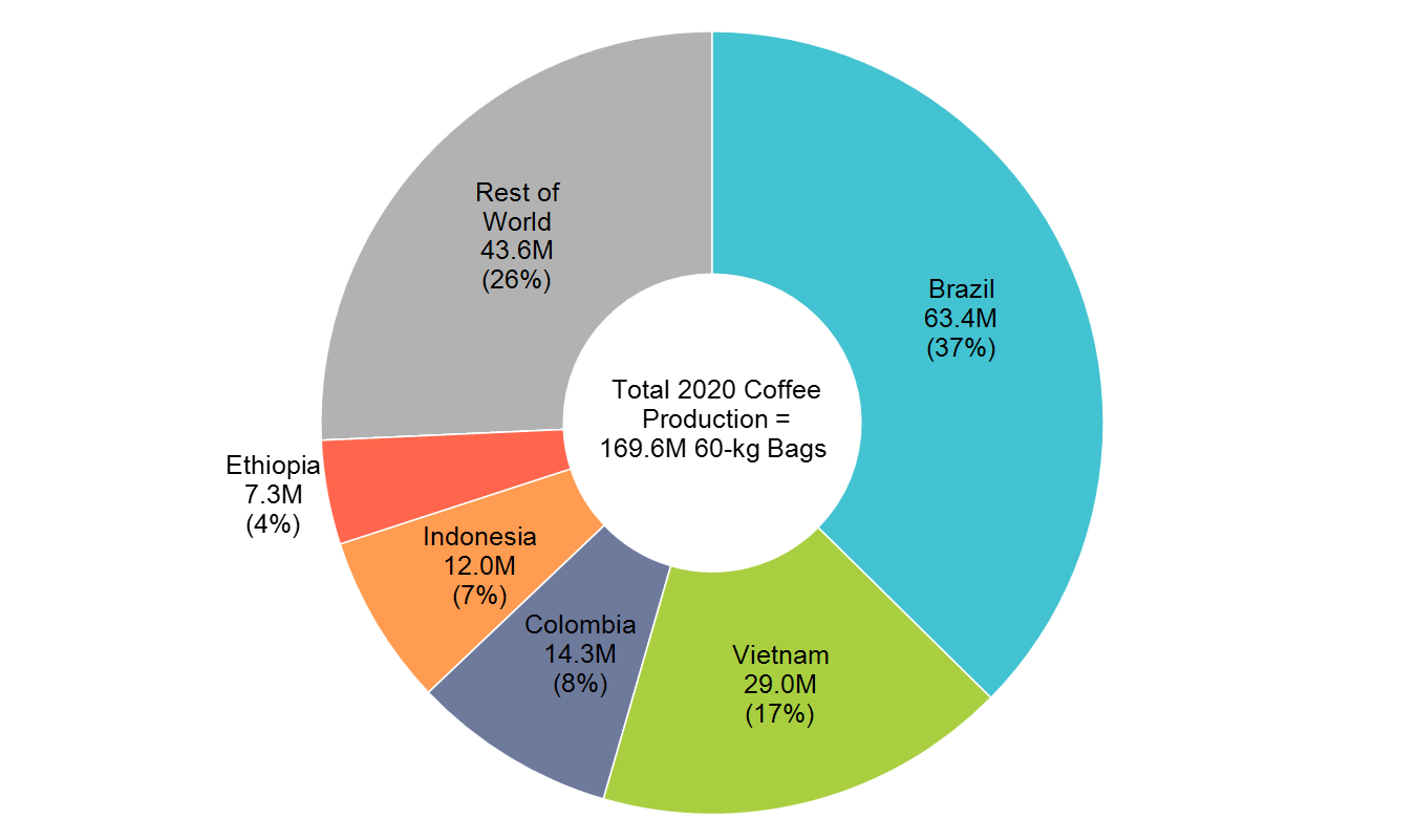 Doughnut chart of coffee production by country.
